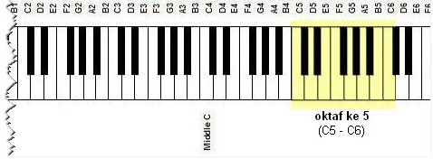 piano 5th octave